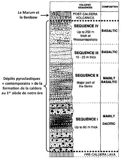 Log stratigraphique synthétique de la partie récente de la série volcanique d'Ambrym, Vanuatu