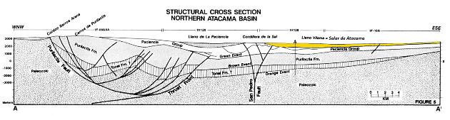 Coupe géologique à travers le salar d'Atacama