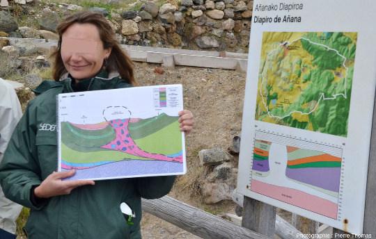Guide devant un panneau géologique fixe où figurent une coupe et une carte du diapir (limité par un trait blanc; le site des salines correspond à la tache orange sur la limite NO du diapir), Salinas de Añana, pays basque espagnol