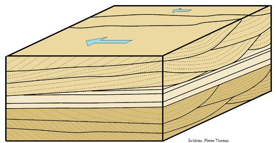 Bloc diagramme très théorique illustrant les géométries possibles des stratifications obliques