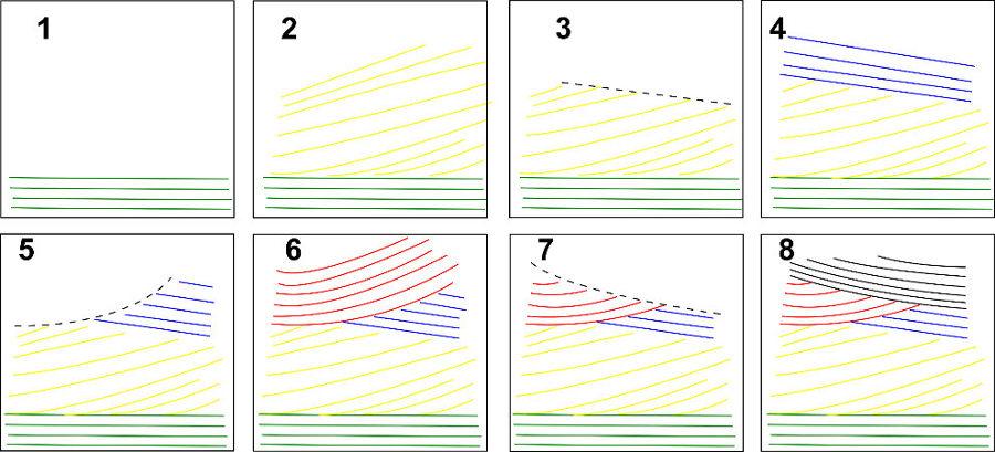 Schéma interprétatif des séquences de dépôts ayant conduites aux stratifications de la figure précédente