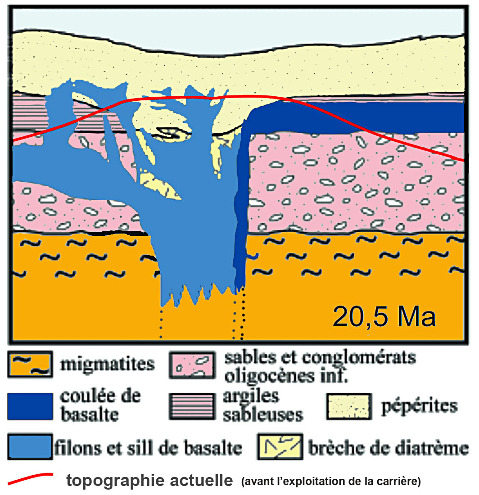 Coupe simplifiée du volcan de Monclaret (Loire) d'après la notice de la carte géologique au 1/50000 de Firminy