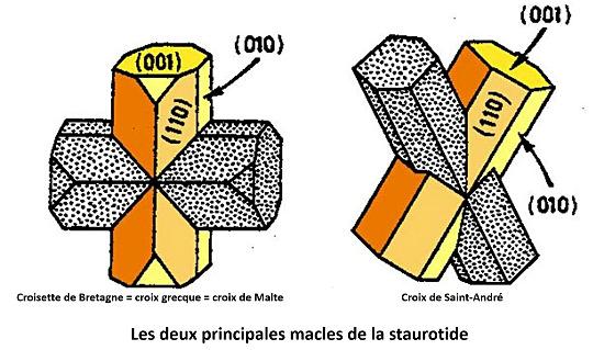 Schéma théorique montrant les deux types principaux de macles de la staurotide: croix de Malte et croix de Saint André