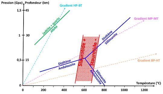 Diagramme pression-température montrant le champ de stabilité de la staurotide