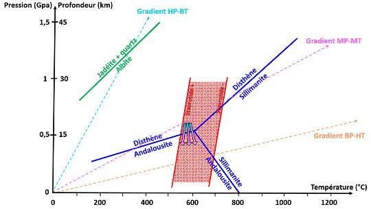Diagramme pression-température montrant les champs de stabilité des trois silicates d'alumine (andalousite, sillimanite, disthène) ainsi que celui de la staurotide