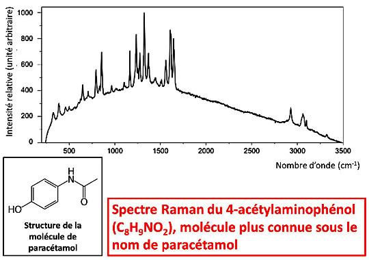 Spectre Raman d'une molécule organique usuelle, le paracétamol