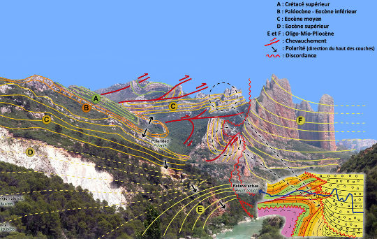 Interprétation du paysage de la photo précédente telle qu'elle est présentée sur le panneau de la Route Géologique Transpyrénéenne au Nord-Ouest des Mallos de Riglos
