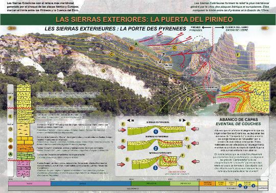 Le panneau explicatif tel qu'on peut le voir sur le bord de la Route Géologique Transpyrénéenne, le long du Rio Gallego, au Nord-Ouest des Mallos de Riglos, Aragon, Espagne