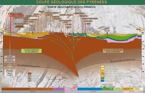 Coupe globale des Pyrénées le long de la Route Géologique Transpyrénéenne, coupe qu'on peut trouver sur le site web de cette route