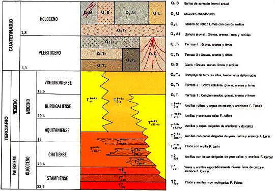 Colonne stratigraphique extraite de la légende de la carte géologique espagnole 1/50000 d'Alfaro