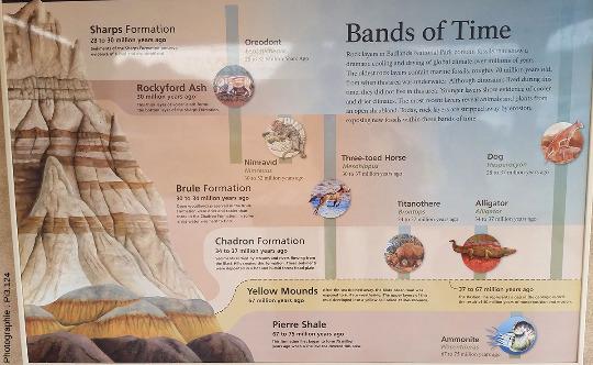 Colonne stratigraphique des Badlands, Dakota du Sud (USA)