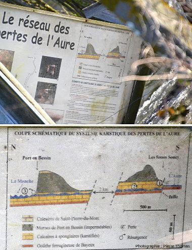 Détail du panneau explicatif installé près de la Fosse Soucy par le Comité Régional de Spéléologie de Normandie