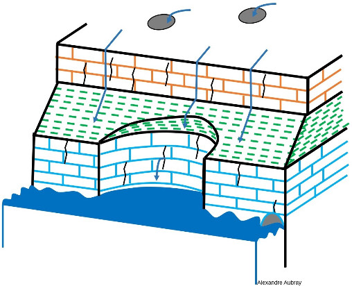 Stade 4: Effondrement de la cavité et altération-érosion par la mer, les processus de ruissèlement et d'infiltration