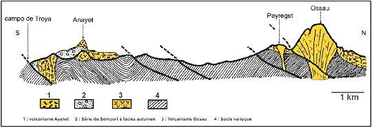 Coupe NS passant par le volcan d'Ossau au Nord et par l'ensemble volcanique d'Anayet (au Sud de la frontière espagnole)