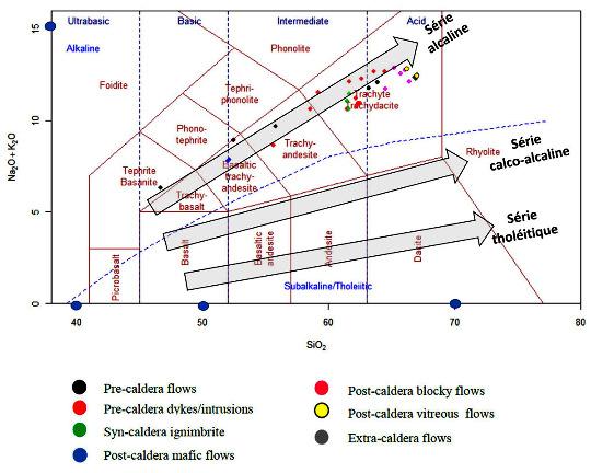 Position des laves du Payun Matru dans un diagramme TAS (Total Alkalis Silica)