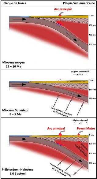 Schémas résumant le scénario proposé ci-dessus pour expliquer le volcanisme du Payun Matru (Argentine) et des autres volcans alcalins dans le même contexte géodynamique