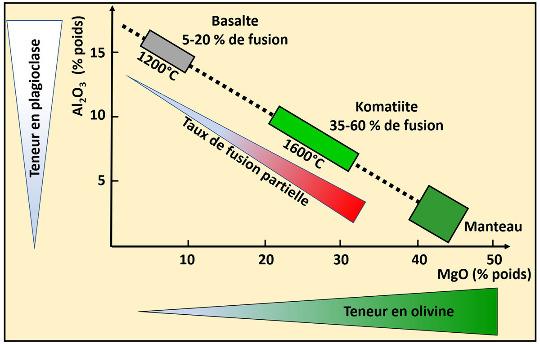 """Diagramme Al203 / MgO montrant la situation des komatiites entre la péridotite du manteau (MgO >40%, Al203 <5%) et les basaltes """"modernes"""" (MgO <12%, Al203 >12%)"""