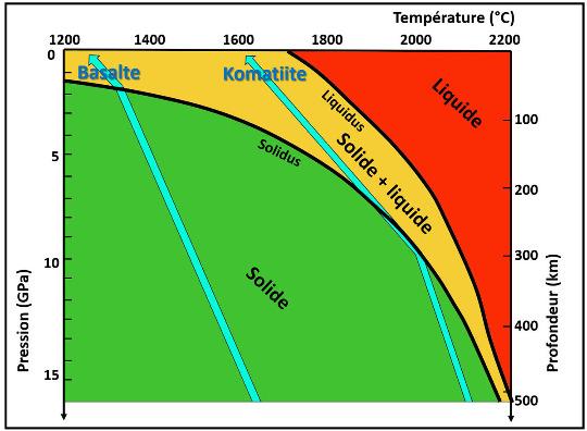Diagramme solidus-liquidus d'une péridotite montrant les conditions Pression-Température nécessaires pour former une lave sortant à environ 1600°C, et issue d'une fusion partielle forte du manteau