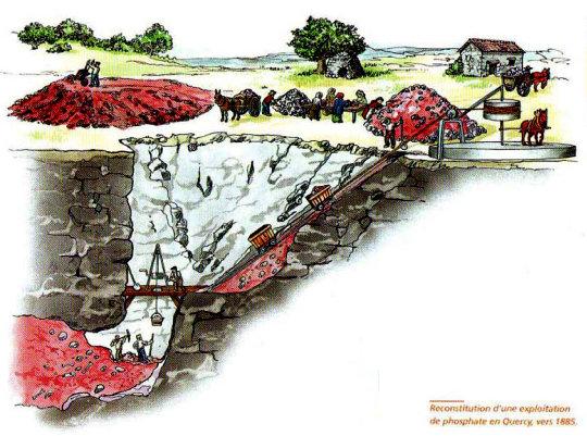 Schéma de l'exploitation d'une phosphatière dans le Quercy