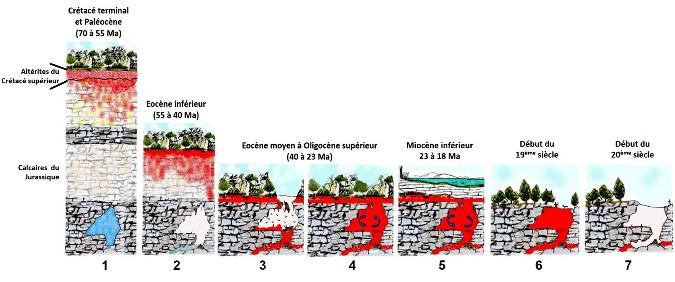 Histoire simplifiée d'une phosphatière du karst du Quercy