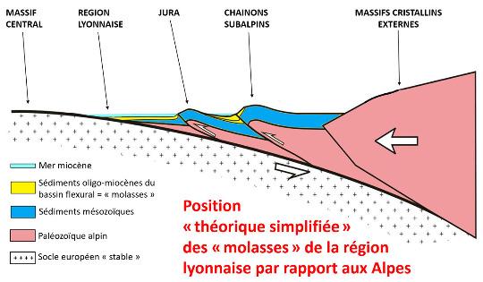 Coupe Ouest-Est montrant de façon très schématique la genèse du bassin flexural (encore appelé bassin molassique) péri-alpin