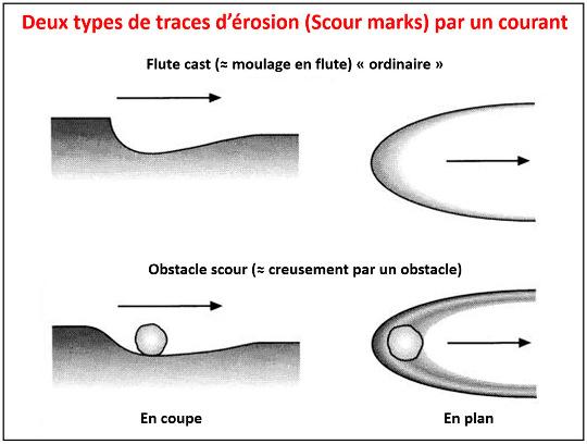 Schéma montant le mode de formation des flute casts, ou plutôt des sillons en creux dont le remplissage-moulage donne les flute casts
