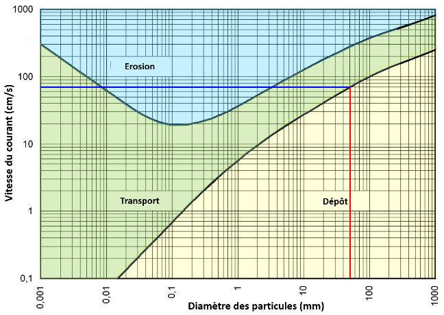 Diagramme de Hjulström