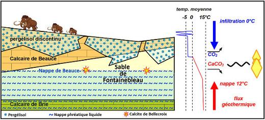 Genèse des calcites de Bellecroix par arrivée d'eau froide saturée en Ca2+ et en HCO3− et se réchauffant en arrivant dans la nappe de Beauce