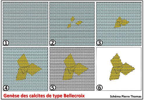 Schéma théorique simplifié résumant la genèse des calcites de Bellecroix