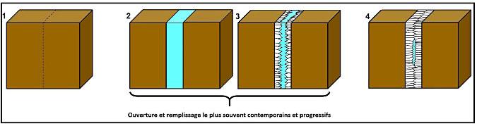 Schéma expliquant sommairement la genèse des filons de calcite