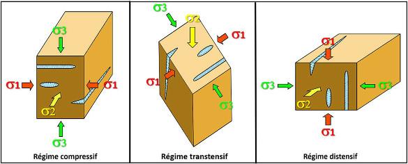 Les trois régimes de contraintes théoriques possibles expliquant très schématiquement les lentilles, fentes et filons horizontaux ou verticaux