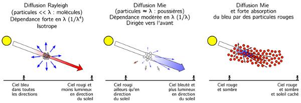Principe de la diffusion de la lumière par molécules et poussières