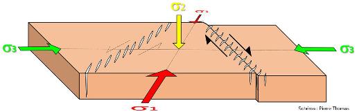 """Bloc diagramme théorique montrant comment se forment une faille potentielle (à gauche) et une faille potentielle """"avancée"""" juste avant la rupture mais avec déjà torsion des fentes (à droite)"""