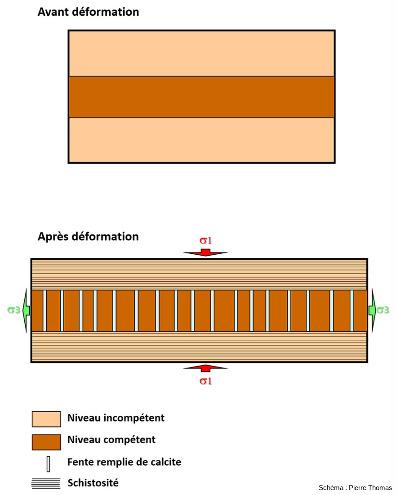 Schéma simplifié expliquant l'affleurement des figures 1 à 4