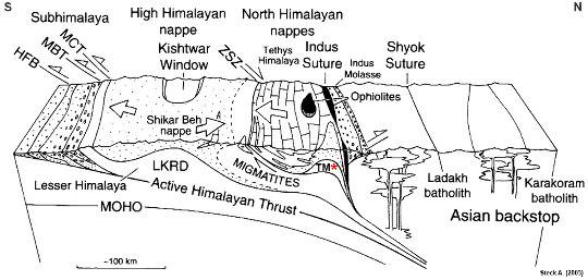 Coupe Sud-Nord de l'Himalaya au niveau du Ladakh, au Nord des nappes Nord-himalayennes