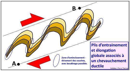 Schéma d'un volume de roche affecté d'un mouvement chevauchant en régime ductile