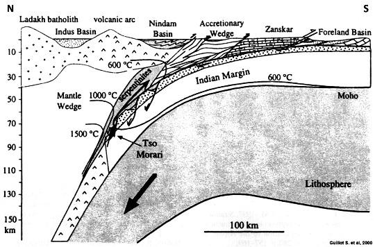Résumé sommaire de l'histoire du Tso Morari, Ladakh