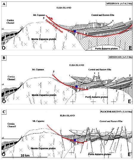 Histoire géologique mio-plio-quaternaire de l'ile d'Elbe occidentale, où est située la baie de Spartaia, là où ont été prises toutes les photographies de cet article