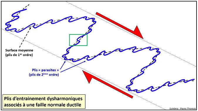 Une interprétation possible des plis des figures 9 à 11 dans le cadre d'une faille normale ductile (faille de détachement) avec un pendage vers la droite (vers le Nord-Est)