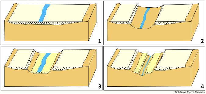 Schémas classiques représentant la formations de terrasses alluviales étagées et emboitées