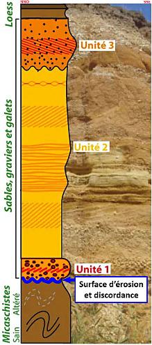 Log stratigraphique simplifié de la falaise de la plage de la Mine d'or, Pénestin (Morbihan)