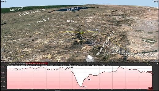 Contexte morphologique et coupe topographique du canyon de Colca (Pérou)