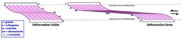 Schéma théorique montrant l'origine des orthogneiss, mylonite et ultramylonite dans le cas d'un cisaillement ductile affectant un granite