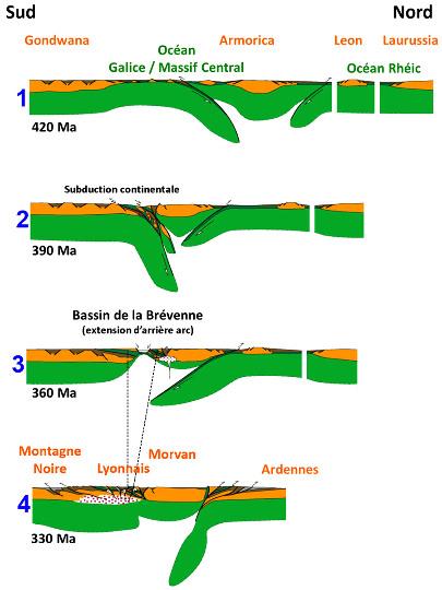 Résumé de l'histoire de la chaine hercynienne (varisque) en France, et position des ophiolites de la Brévenne dans cet orogène