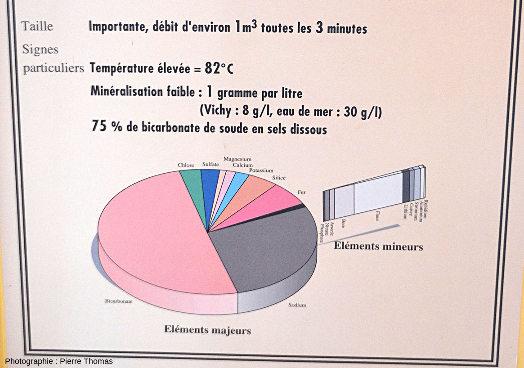 Panneau du musée Géothermia indiquant la composition chimique des eaux de la source du Par