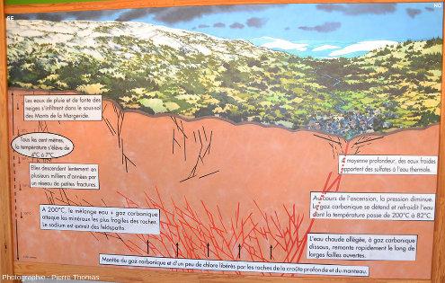 Panneau du musée Géothermia expliquant la structure profonde des 5000 premiers mètres sous la ville de Chaudes-Aigues