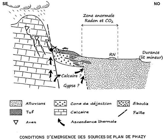 Coupe géologique au niveau des sources de Plan de Phazy extraite d'un rapport du BRGM