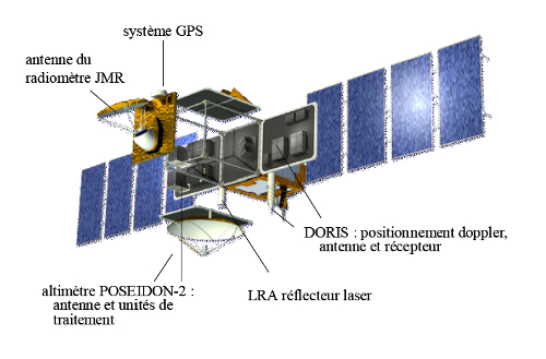Les instruments du satellite Jason-1