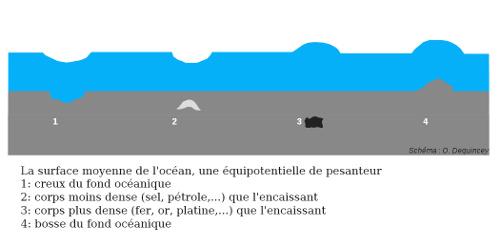 Perturbation de la surface océanique, équipotentielle de gravité
