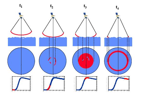 Schéma illustrant l'onde radar atteignant la surface de la mer et les variations en fonction du temps du signal reçu en écho